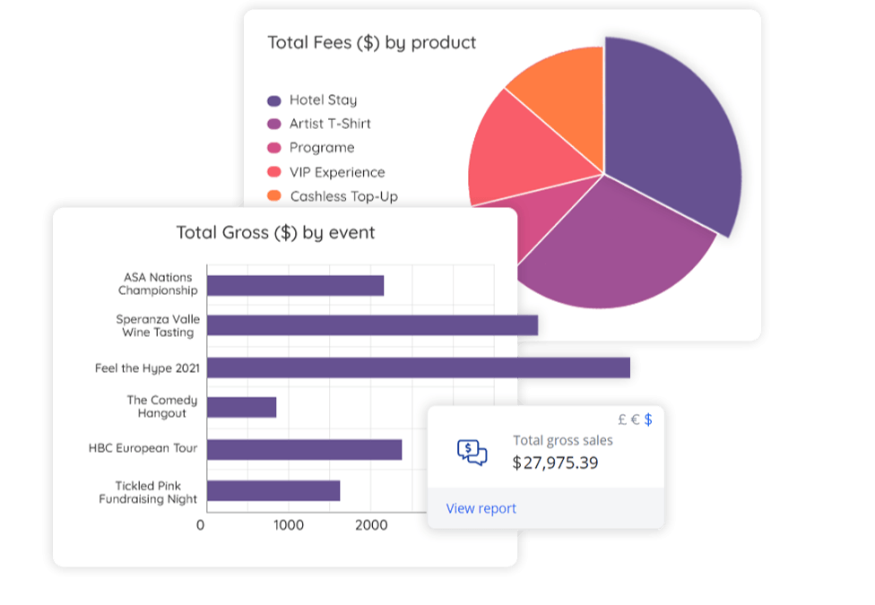 Track event analytics with one powerful event dashboard